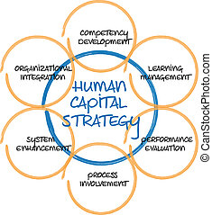 Human capital business diagram management strategy...