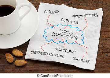 cloud computing concept - components of cloud computing -...