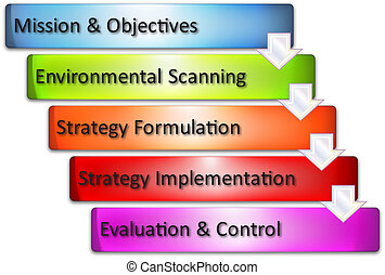 Strategy process business diagram - Strategy process...
