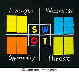 SWOT analysis with note papers