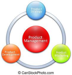 produit, gestion, Business, diagramme