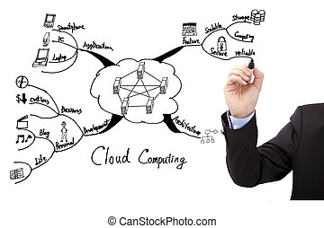 Businessman's hand draw cloud computing concept mind mapping