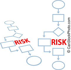 Process management insurance RISK flowchart - Route around...