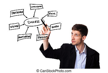 man drawing in a whiteboard the keys for success