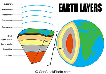 Earth Layers - Cross section - vector illustration (for...