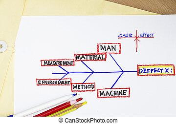 cause and effect diagram abstract - kahashiwara process...