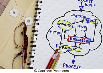 Process flowchart of product development with manila envelop...
