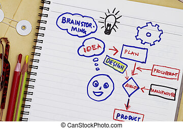 Product development concept - from idea to manufacturing