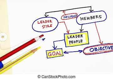 Leadership and goal