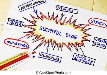 Succesful blog abstract with flowchart of a blog.
