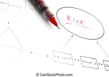Business flow chart diagram showing risk and reward