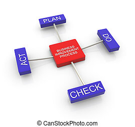 Process of business improvement - 3d render of PDCA (plan,...