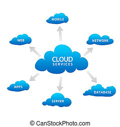 Cloud Services - High resolution blue cloud services graphic...