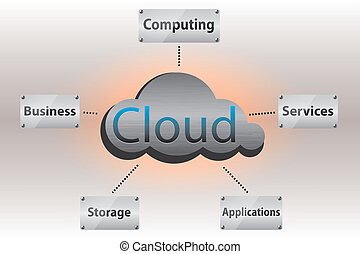 Cloud computing concept - Brushed metal cloud with the basic...