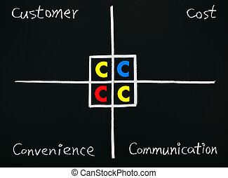 Marketing Theory of 4C, Customer, Cost, Convenience,...