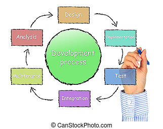 Development process. Isolated over white background.
