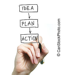 Idea, plan, action - An image of a hand with a black pen