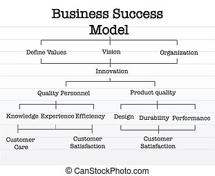Business success model chart over a
