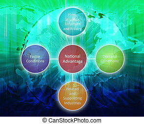 National advantage business diagram