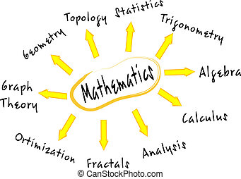Mathematics mind map with education concept words