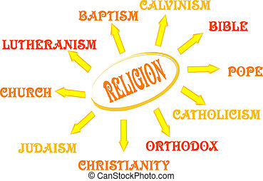 Religion mind map with bible words