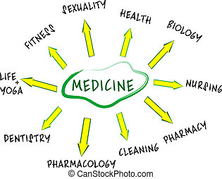 Medicine mind map with Health care words