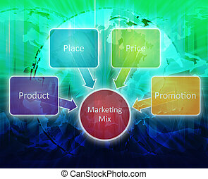 Marketing mix business diagram - Global Marketing mix...