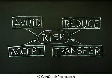 Risk management flow chart - A risk management flow chart...