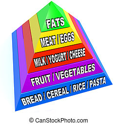 New Food Pyramid of Recommended Daily Servings - A pyramid...