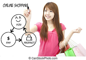 young woman drawing shopping online diagram