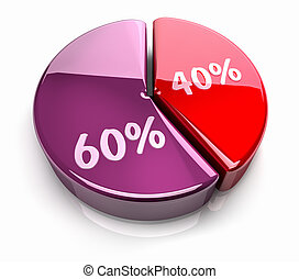 Pie Chart 40 - 60 percent - Pink and red pie chart with...