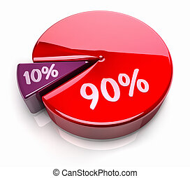 Pie Chart 90 - 10 percent - Pink and red pie chart with...