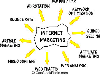 Internet marketing networking concept words - Internet...