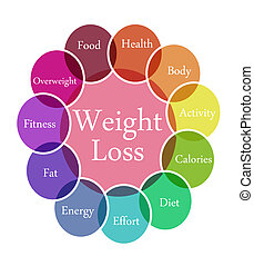 Weight Loss illustration - Color diagram illustration of...