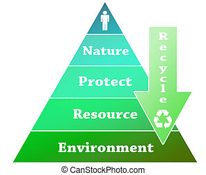 Recycle pyramid illustration