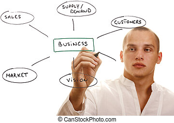 Components of Business - Man writing components of a...