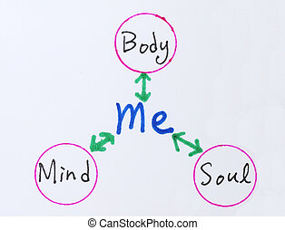 Body, Mind, Soul and Me - The relationship between Body,...