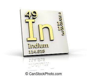 Indium form Periodic Table of Elements