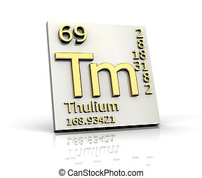Thulium form Periodic Table of Elements
