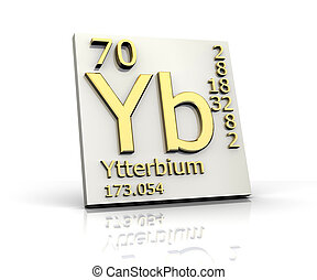 Ytterbium form Periodic Table of Elements