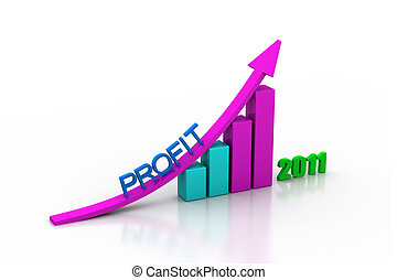 profit growth of year