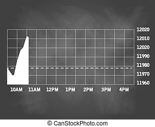 Stock real time quotes chart at the stock exchange with rise...