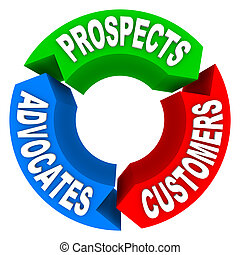 Customer Lifecycle - Converting Prospects to Customers to...