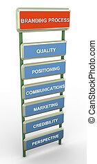 Branding process - 3d render of words related to 'branding...
