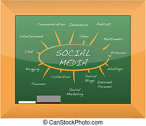 Social media mind map blackboard