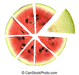 Pie chart of watermelon slices