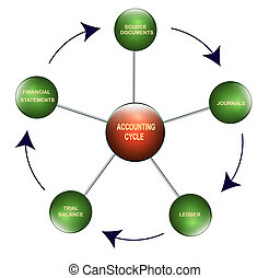 Accounting cycle - Illustration of the accounting cycle