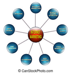 Internet Marketing - Illustration of the chart related to...