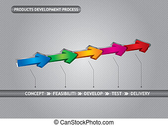 Products development process - Concept to products...