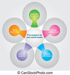 Social Media - Reasons for new social media